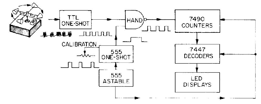 Meter angin digital just a simple writing semoga dapat dimengerti blok diagram diatas penjelasannya cukup sederhana intinya bahwa kecepatan angin itu bergantung kepada banyaknya putaran yang ccuart Image collections